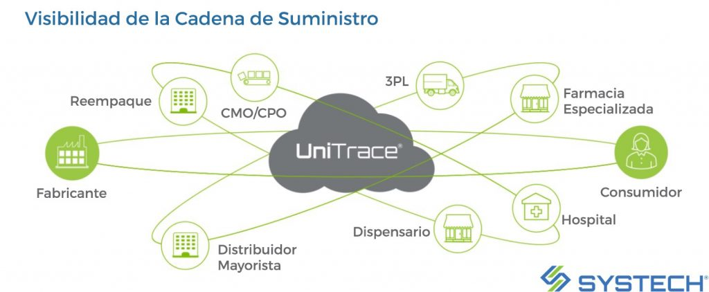 Supply Chain Tracking